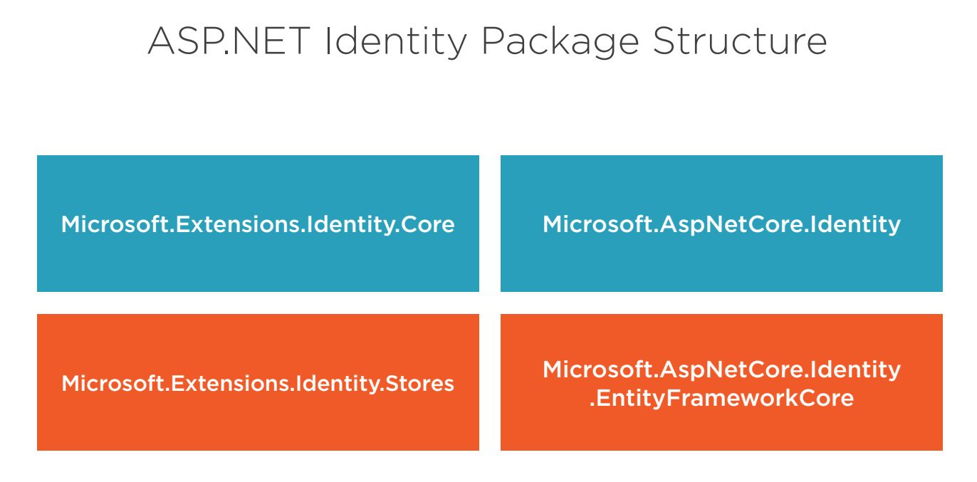 ASP.Net core Identity Structure and Architecture Step 2